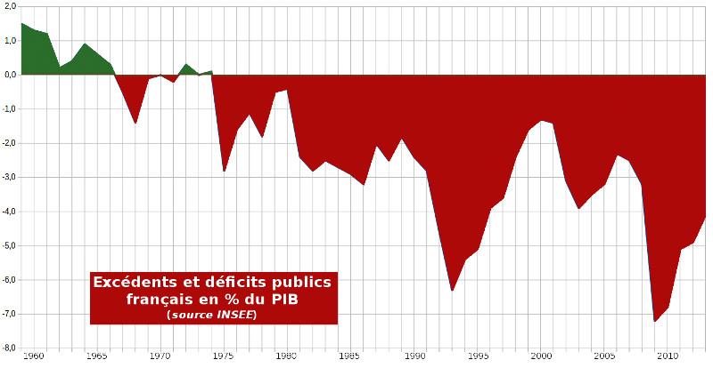 Evolution du déficit public français de 1959 à 2013 en % du PIB