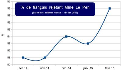Pourcentade de français rejetant Marine Le Pen - Baromètre politique Odoxa