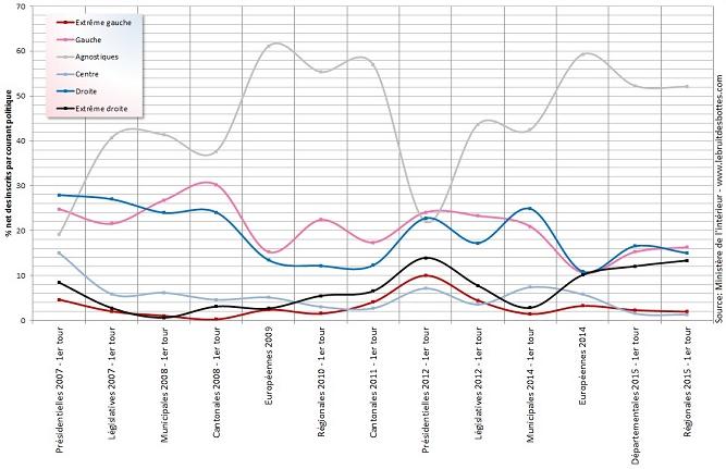 Evolution des sensibilités politiques en france depuis 2007 - Résultats nets