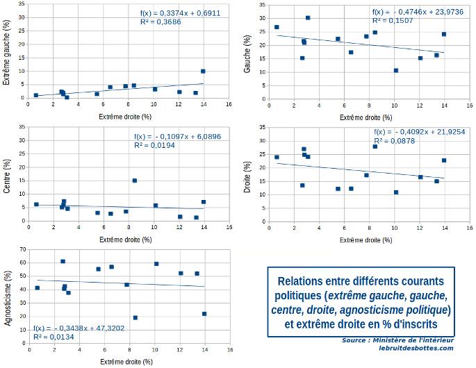 Correlations de voix pour les differents courants politiques avec les votes d extreme droite, en pourcent d