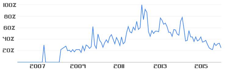 Taux de recherche du terme Point Godwin - Source Google trends